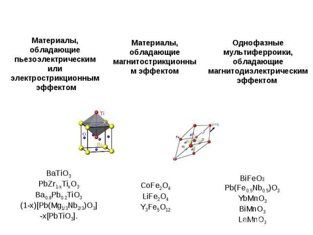 Материалы, обладающие пьезоэлектрическим или электрострикционным эффектом Материалы, обладающие магнитострикционным эффектом BiFeO3 Pb(Fe0.5Nb0.5)O3 YbMnO3 BiМnO3 LaMnO3 Однофазные мультиферроики, обладающие магнитодиэлектрическим эффектом CoFe2O4Li…