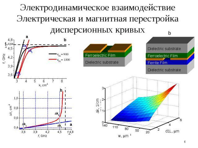 * Dielectric substrate Ferroelectric Film b Dielectric substrate Ferrite Film Ferroelectric Film Dielectric substrate Dk, 1/cm w, mm d1L, mm Электродинамическое взаимодействие Электрическая и магнитная перестройка дисперсионных кривых