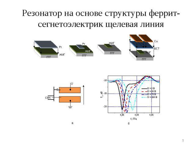* Pt ГГГ ЖИГ ЖИГ Pt ГГГ ГГГ ЖИГ ЖИГ ГГГ БСТ Cu U СВЧ а б Резонатор на основе структуры феррит-сегнетоэлектрик щелевая линия