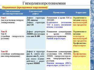 Тип и название дислипопротеинемииГенетический дефектПроявленияКоррекцияТип I(нас