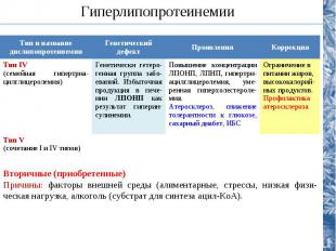Тип и название дислипопротеинемииГенетический дефектПроявленияКоррекция Тип IV(с