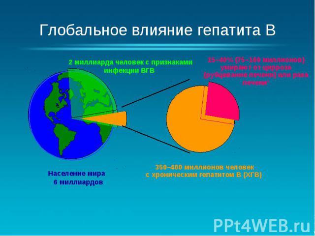 Глобальное влияние гепатита B Население мира 6 миллиардов 2 миллиарда человек с признаками инфекции ВГВ 350–400 миллионов человек с хроническим гепатитом B (ХГВ) 15–40% (75–160 миллионов) умирают от цирроза (рубцевание печени) или рака печени3 1. Wo…