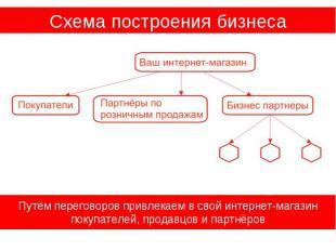 Схема построения бизнеса Путём переговоров привлекаем в свой интернет-магазин по