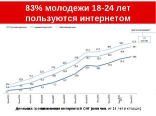 83% молодежи 18-24 лет пользуются интернетом Динамика проникновения интернета В