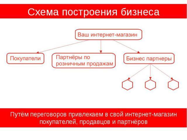 Схема построения бизнеса Путём переговоров привлекаем в свой интернет-магазин покупателей, продавцов и партнёров