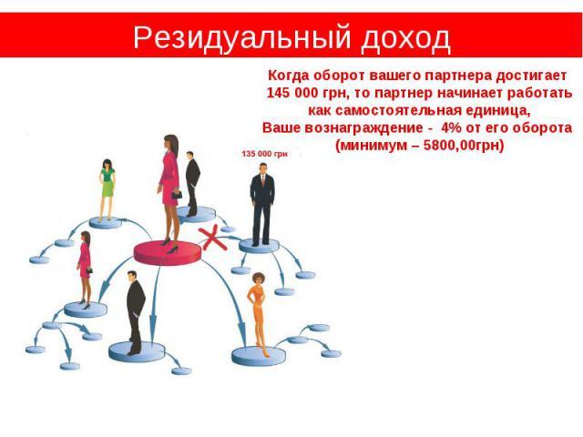 Резидуальный доход Когда оборот вашего партнера достигает 145 000 грн, то партнер начинает работать как самостоятельная единица, Ваше вознаграждение - 4% от его оборота (минимум – 5800,00грн)