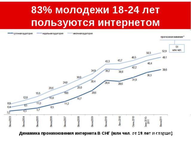 83% молодежи 18-24 лет пользуются интернетом Динамика проникновения интернета В СНГ (млн чел. от 18 лет и старше)