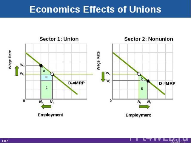 Wn Wage Rate Sector 1: Union Employment Wage Rate Sector 2: Nonunion Employment N1 0 0 Du=MRP B A C N2 Wu Wn D E Ws Dn=MRP N1 N3 Economics Effects of Unions LO7 13App-*