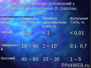 1 – 5 10 – 30 40 – 80 Высокий 0,1- 0,7 2 – 10 10 – 40 Умеренный < 0,01 < 1 < 10