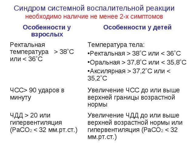 Синдром системной воспалительной реакции необходимо наличие не менее 2-х симптомов Особенности у взрослых Особенности у детей Ректальная температура > 38˚С или < 36˚С Температура тела: Ректальная > 38˚С или < 36˚С Оральная > 37,8˚С или < 35,8˚С Акси…