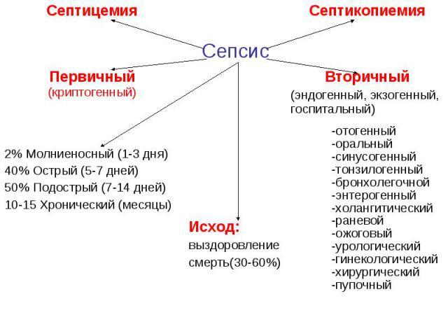 Септицемия Септикопиемия Сепсис Первичный (криптогенный) Вторичный (эндогенный, экзогенный, госпитальный) 2% Молниеносный (1-3 дня) 40% Острый (5-7 дней) 50% Подострый (7-14 дней) 10-15 Хронический (месяцы) Исход: выздоровление смерть(30-60%) -отоге…