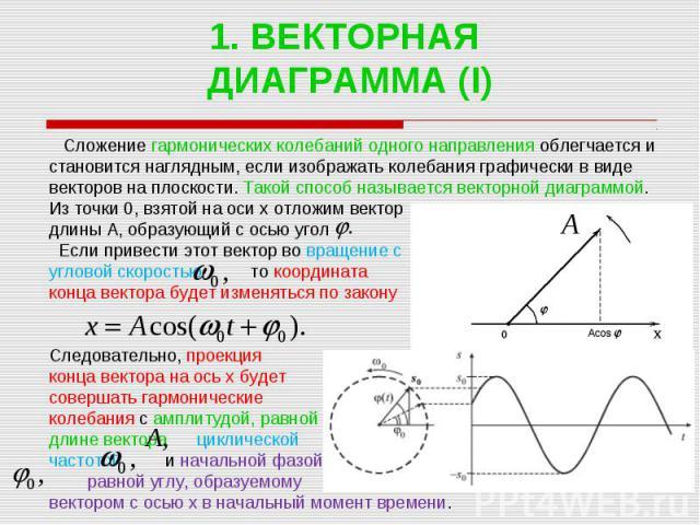 1. ВЕКТОРНАЯ ДИАГРАММА (I) Сложение гармонических колебаний одного направления облегчается и становится наглядным, если изображать колебания графически в виде векторов на плоскости. Такой способ называется векторной диаграммой. Из точки 0, взятой на…