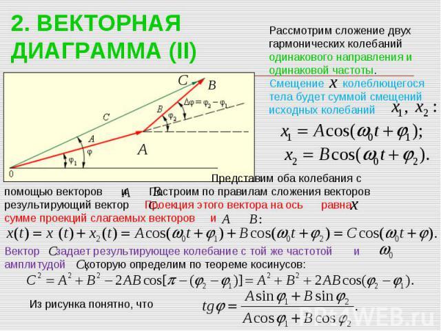 2. ВЕКТОРНАЯ ДИАГРАММА (II) Рассмотрим сложение двух гармонических колебаний одинакового направления и одинаковой частоты. Смещение колеблющегося тела будет суммой смещений исходных колебаний Представим оба колебания с помощью векторов и Построим по…