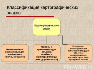 Классификация картографических знаков Картографические знаки Внемасштабные, прим