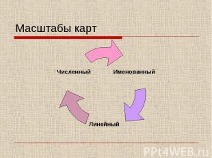 Масштабы карт Именованный Линейный Численный