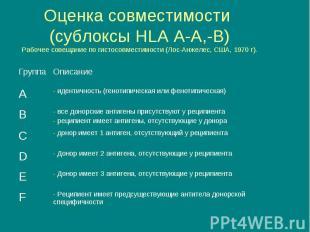Оценка совместимости (сублоксы HLA A-A,-B) Рабочее совещание по гистосовместимос