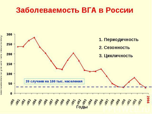 1. Периодичность 2. Сезонность 3. Цикличность 20 случаев на 100 тыс. населения 2004 Заболеваемость ВГА в России