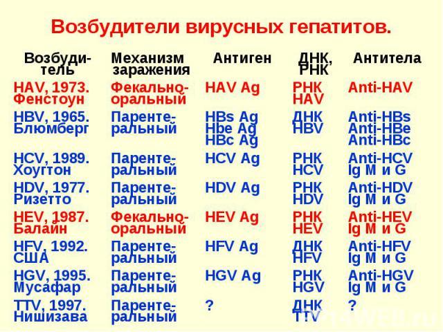 Возбудители вирусных гепатитов. Возбуди-тель Механизм заражения Антиген ДНК, РНК Антитела HAV, 1973. Фенстоун Фекально-оральный HAV Ag РНК HAV Anti-HAV HBV, 1965. Блюмберг Паренте-ральный HBs AgHbe AgHBc Ag ДНК HBV Anti-HBsAnti-HBeAnti-HBc HCV, 1989…