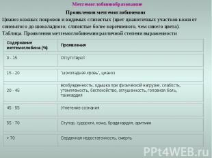 Метгемоглобинообразование Проявления метгемоглобинемии Цианоз кожных покровов и