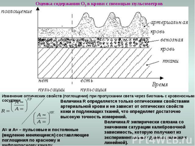 Оценка содержания О2 в крови с помощью пульсометров Изменение оптических свойств (поглощение) при пропускании света через биоткань с кровеносными сосудами A≈ и A= – пульсовые и постоянные (медленно меняющиеся) составляющие поглощения по красному и и…