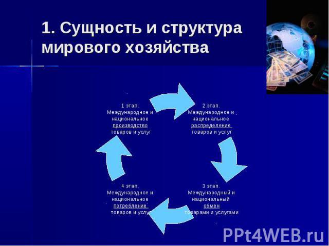 1 этап. Международное и национальное производство товаров и услуг 4 этап. Международное и национальное потребление товаров и услуг 3 этап. Международный и национальный обмен товарами и услугами 2 этап. Международное и национальное распределение това…