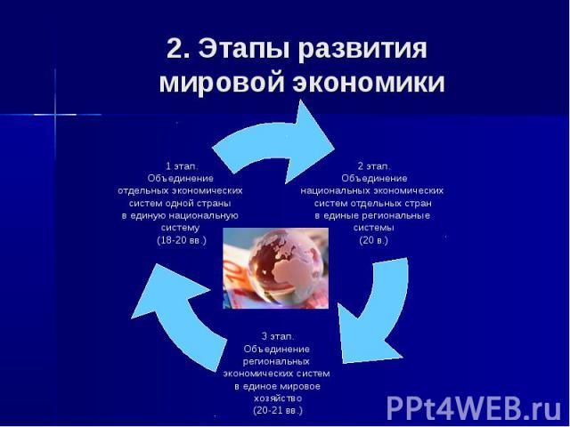 2 этап. Объединение национальных экономических систем отдельных стран в единые региональные системы (20 в.) 3 этап. Объединение региональных экономических систем в единое мировое хозяйство (20-21 вв.) 1 этап. Объединение отдельных экономических сист…