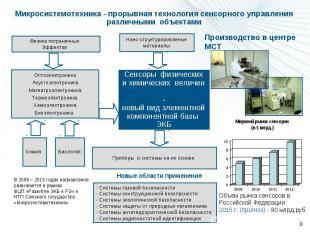 Микросистемотехника - прорывная технология сенсорного управления различными объе