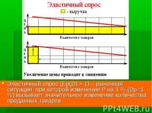 Эластичный спрос (Ep(D) > 1) – рыночная ситуация, при которой изменение P на 1 %