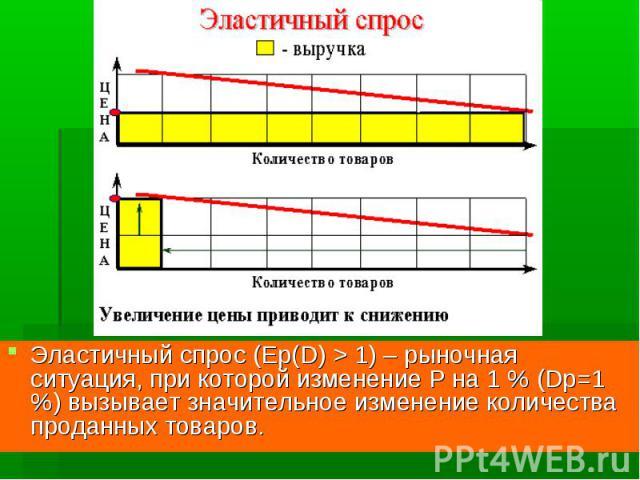 Эластичный спрос (Ep(D) > 1) – рыночная ситуация, при которой изменение P на 1 % (Dp=1 %) вызывает значительное изменение количества проданных товаров.