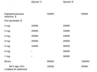 Проект А Проект В Первоначальные затраты, $ 50000 50000 Поступления, $ 1 год 100