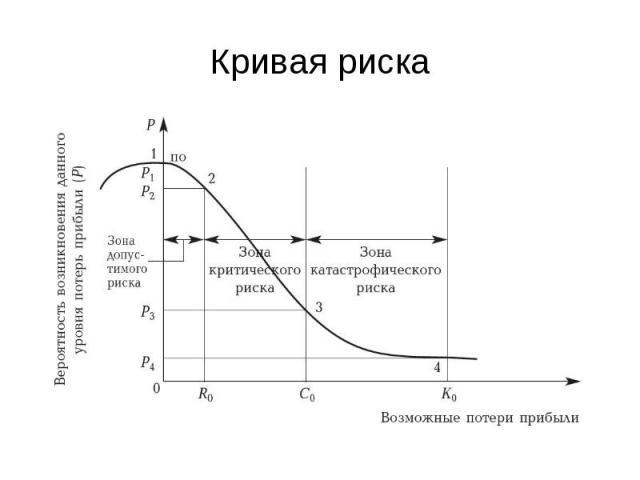 Кривая риска