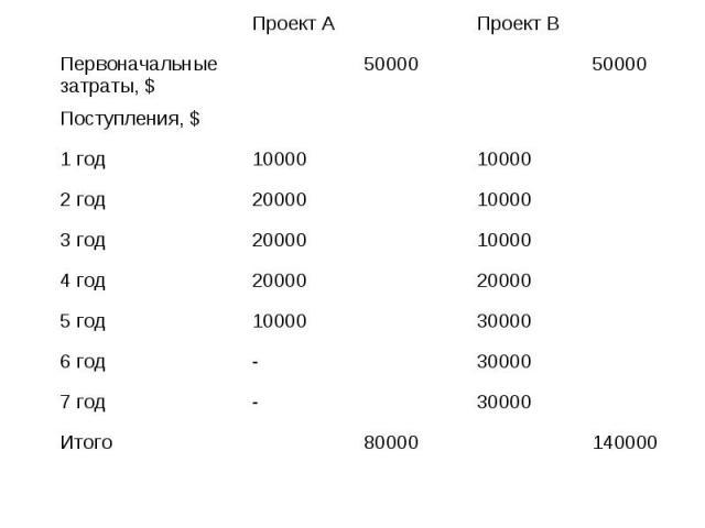 Проект А Проект В Первоначальные затраты, $ 50000 50000 Поступления, $ 1 год 10000 10000 2 год 20000 10000 3 год 20000 10000 4 год 20000 20000 5 год 10000 30000 6 год - 30000 7 год - 30000 Итого 80000 140000