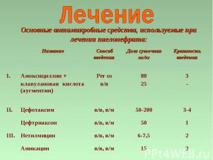 3- 8025 Per os в/в Амоксициллин + клавулановая кислота (аугментин) I. 2 15 в/в,