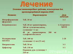 3-5 Таб. 250 мг Порошок для суспензии = 250 мг Цефаклор 3-5 Таб. 50 мг Нитроксол