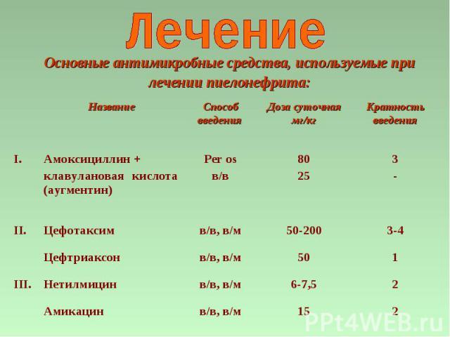 3- 8025 Per os в/в Амоксициллин + клавулановая кислота (аугментин) I. 2 15 в/в, в/м Амикацин 2 6-7,5 в/в, в/м Нетилмицин III. 1 50 в/в, в/м Цефтриаксон 3-4 50-200 в/в, в/м Цефотаксим II. Кратность введения Доза суточная мг/кг Способ введения Названи…