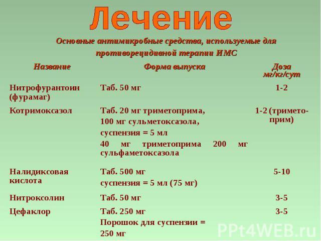 3-5 Таб. 250 мг Порошок для суспензии = 250 мг Цефаклор 3-5 Таб. 50 мг Нитроксолин 5-10 Таб. 500 мг суспензия = 5 мл (75 мг) Налидиксовая кислота 1-2 (тримето-прим) Таб. 20 мг триметоприма, 100 мг сульметоксазола, суспензия = 5 мл 40 мг триметоприма…