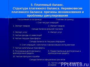 11. Чистое увеличение официальных резервов Сальдо баланса официальных расчетов 1
