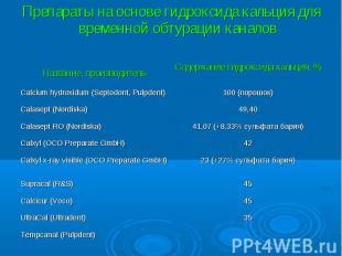 Название, производитель Содержание гидроксида кальция, % Calcium hydroxidum (Sep