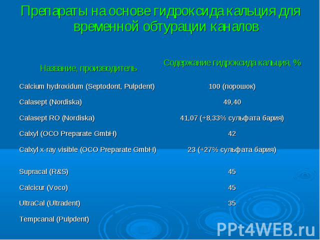 Название, производитель Содержание гидроксида кальция, % Calcium hydroxidum (Septodont, Pulpdent) 100 (порошок) Calasept (Nordiska) 49,40 Calasept RO (Nordiska) 41,07 (+8,33% сульфата бария) Calxyl (OCO Preparate GmbH) 42 Calxyl x-ray visible (OCO P…