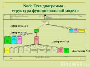 Диаграмма А-0 Диаграмма А0 Диаграмма А1 Диаграмма А14 Node Tree диаграмма - стру