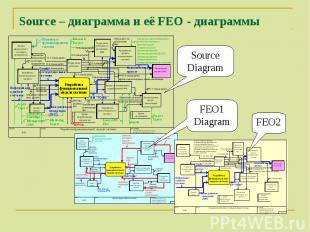 SourceDiagram FEO1Diagram FEO2 Source – диаграмма и её FEO - диаграммы
