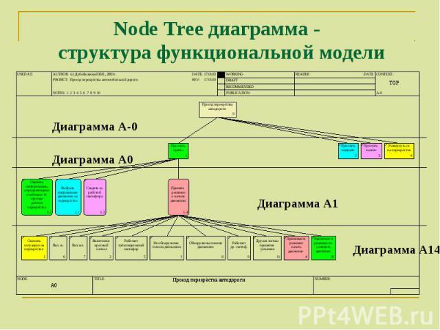 Диаграмма А-0 Диаграмма А0 Диаграмма А1 Диаграмма А14 Node Tree диаграмма - структура функциональной модели