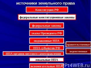 источники земельного права Конституция РФ федеральные конституционные законы фед