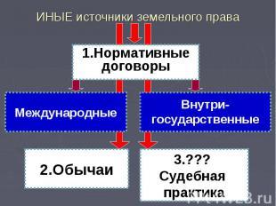ИНЫЕ источники земельного права Международные Внутри- государственные 1.Норматив