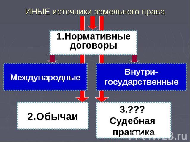 ИНЫЕ источники земельного права Международные Внутри- государственные 1.Нормативные договоры 2.Обычаи 3.??? Судебная практика