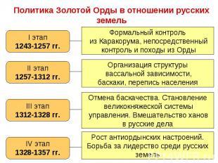 I этап 1243-1257 гг. Формальный контроль из Каракорума, непосредственный контрол