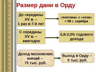 До середины XV в. – 1 раз в 7-8 лет «полтина» с «сохи» = 98 г. серебра С середин