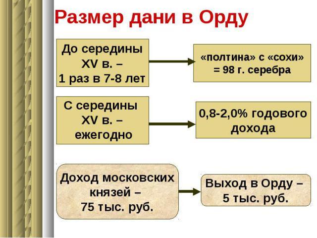 До середины XV в. – 1 раз в 7-8 лет «полтина» с «сохи» = 98 г. серебра С середины XV в. – ежегодно 0,8-2,0% годового дохода Доход московских князей – 75 тыс. руб. Выход в Орду – 5 тыс. руб. Размер дани в Орду