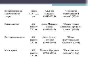 Неоклассическая экономическая теория конец XIX - XX вв. Альфред Маршалл (1842-19