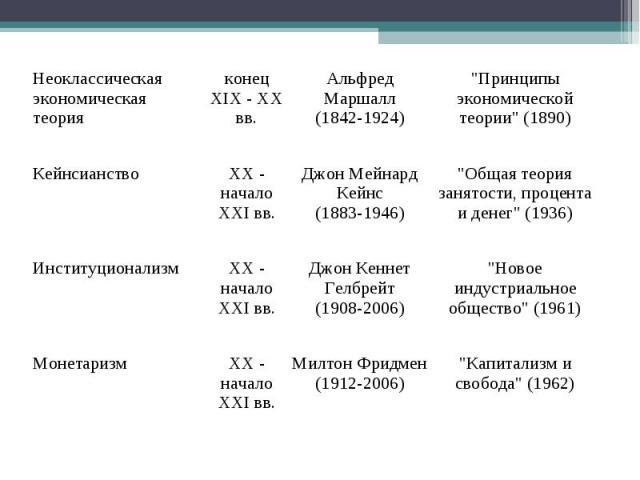 Неоклассическая экономическая теория конец XIX - XX вв. Альфред Маршалл (1842-1924) \